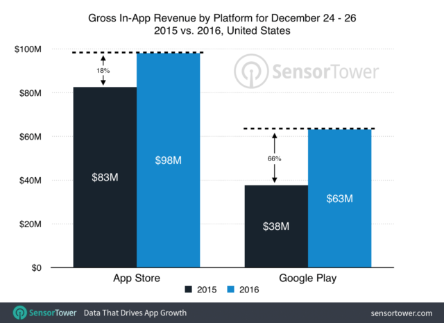 holiday-app-revenue-2016-by-platform